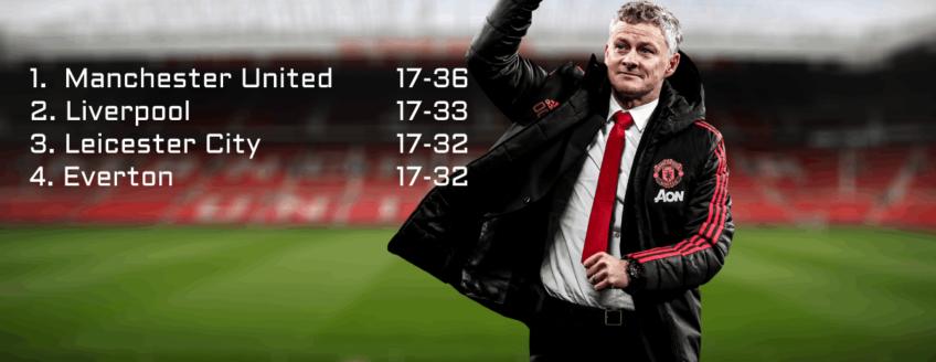 Manchester United Premier League koploper